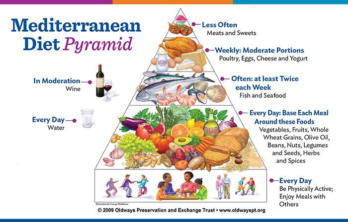 Mediterranean Diet Magnet.indd